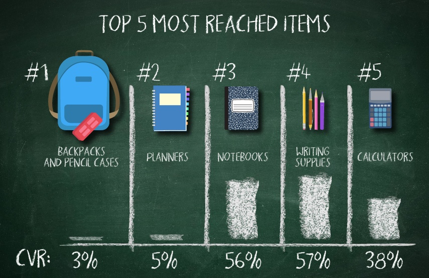Top 5 Items for Back-to-School Shoppers