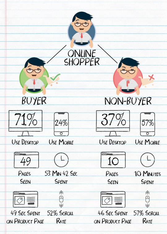 Categories of Back-to-School Shoppers