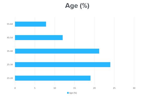age_breakdown.png